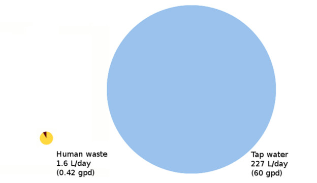Volume of human waste compared to tap water in wastewater.