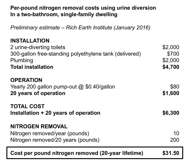 nitrogen removal costs UD